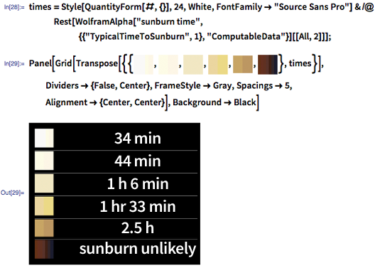 "In [28]: = times = Style [QuantityForm [#, {}], 24, White, FontFamily -> ""Source Sans Pro""] & / @ Rest [WolframAlpha [""sunburn time"", {{""TypicalTimeToSunburn"", 1 }, ""ComputableData""}] [[All, 2]]];  In [29]: = Panel [Grid [Transpose [{{image: skintonesI, image: skintonesII, image: skintonesIII, image: skintonesIV, image: skintonesV, image: skintonesVI}, times}], Dividers -> {False, Center }, FrameStyle -> Gray, Spacings -> 5, Alignment -> {Center, Center}], Background -> Black]"