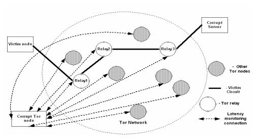 Модель малозатратной timing-атаки на Tor
