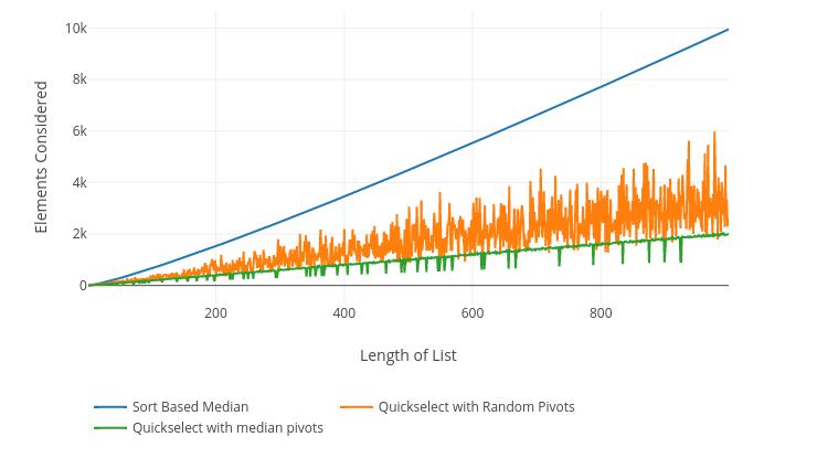 Мой любимый алгоритм: нахождение медианы за линейное время