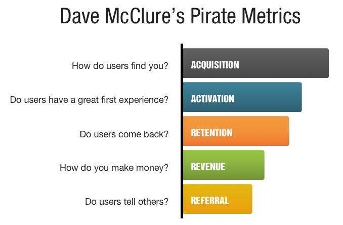 Пиратские метрики AARRR © Dave McClure