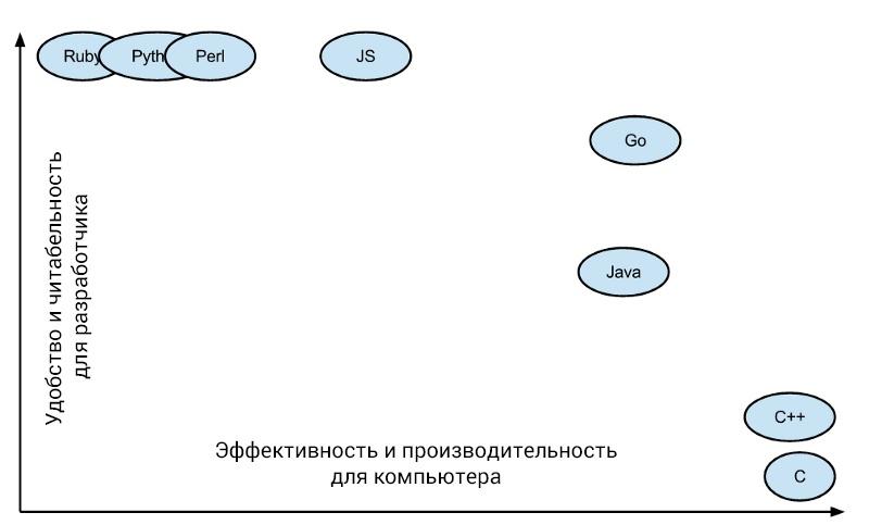 График читабельности кода против его производительности