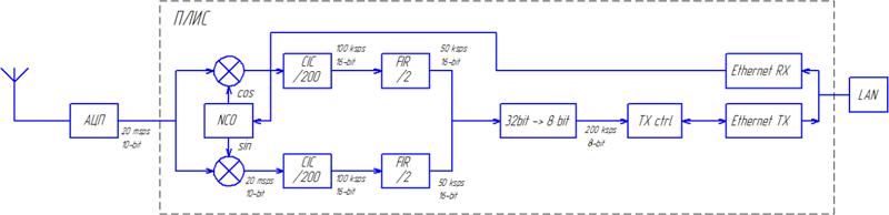 Структурная схема приёмника