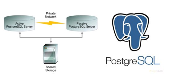 Active/Passive PostgreSQL Cluster с использованием Pacemaker, Corosync