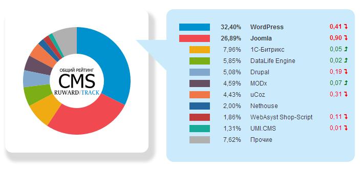 Обновление данных по популярности CMS-систем, систем аналитики и онлайн-консультантов в Рунете за 2 квартал