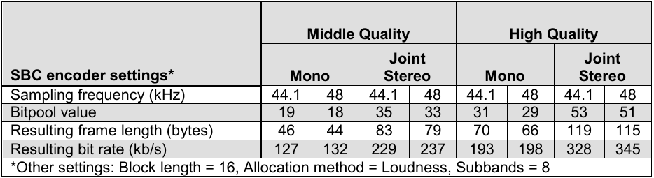 Bluetooth stack modifications to improve audio quality on