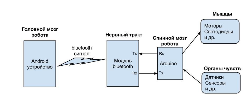 Роботы схемы программы
