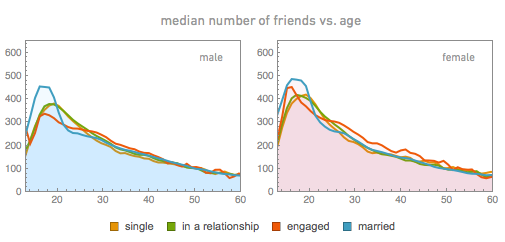 Среднее количество друзей против возраста