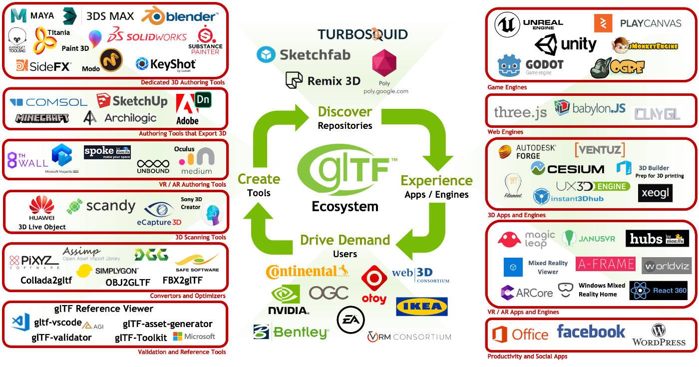 Основы формата GLTF и GLB, часть 2