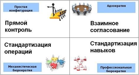 Типы конфигураций