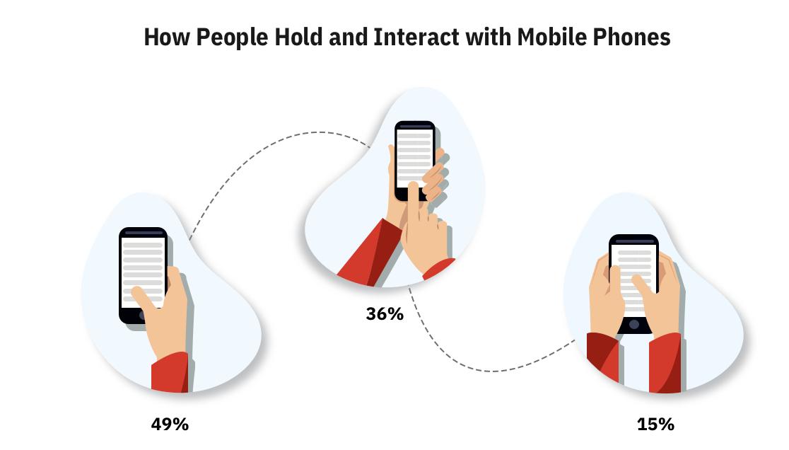 [Перевод] Как проектировать мобильные приложения для одной руки