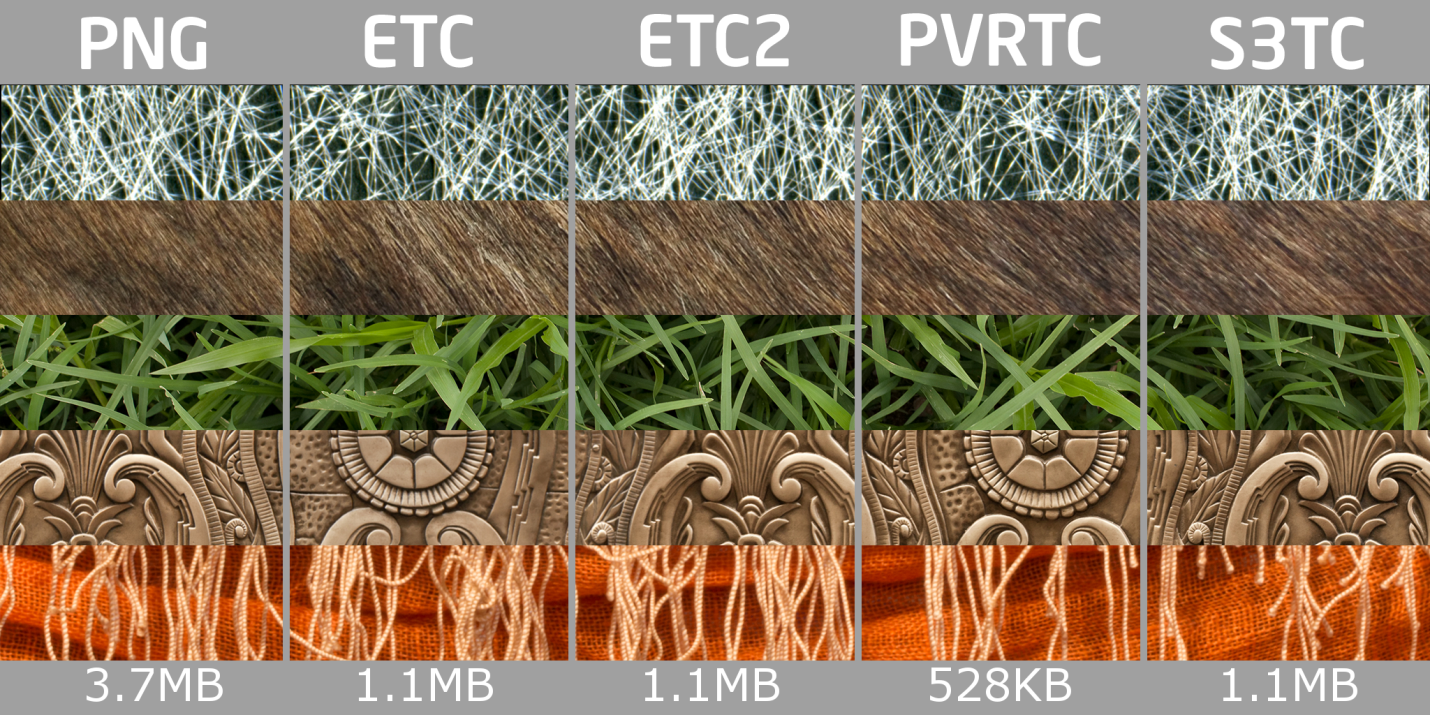 Форматы сжатия текстур: размеры и ...: https://habrahabr.ru/company/intel/blog/276089