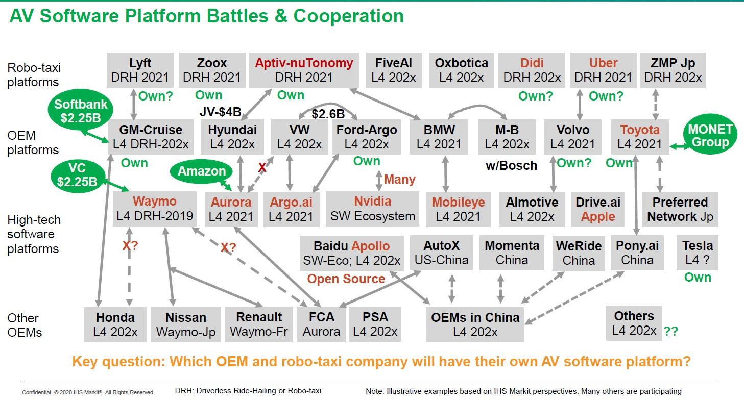 Перевод Альянсы ведущих игроков производителей софта для автономных автомобилей