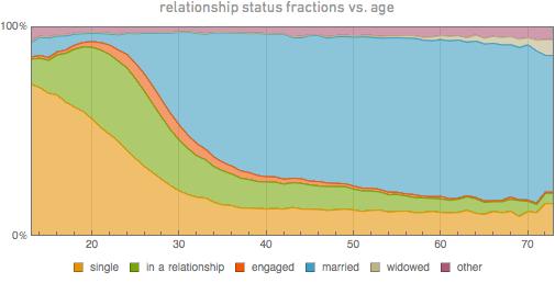 Семейное положение фракции против возраста