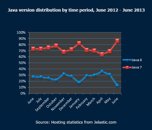 Java version distribution by time period June 2012 June 2013