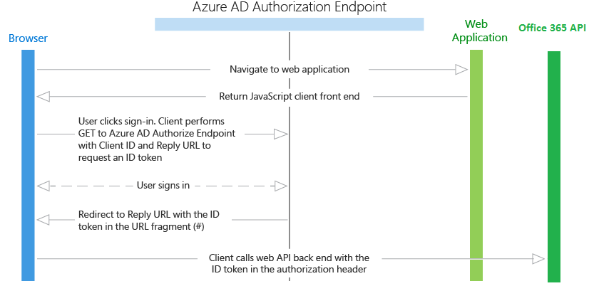 Office-365-auth