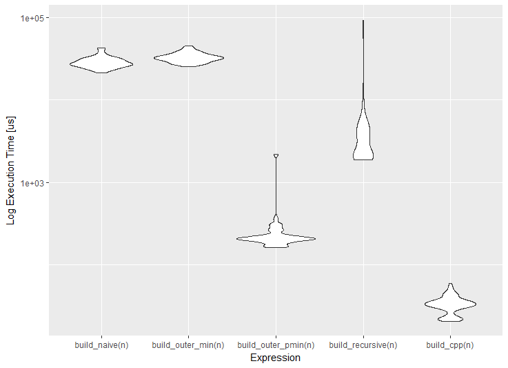 violin plot