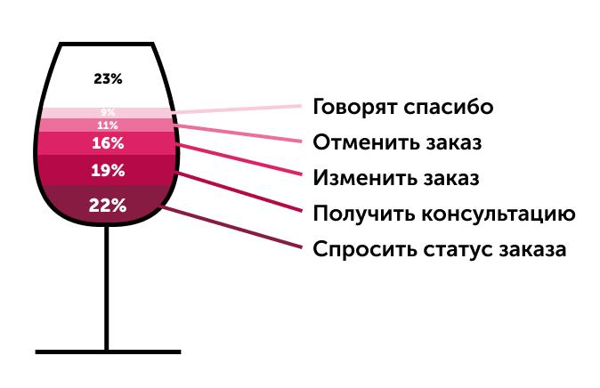 Пример немерений пользователей