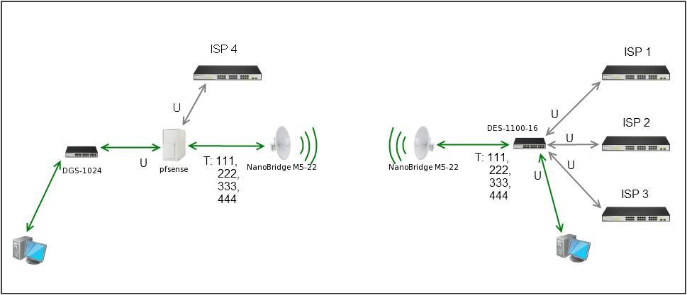Схема работы сети проста как