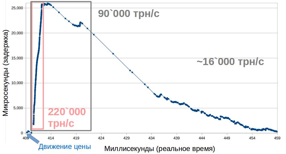 Торговля на московской фондовой бирже это модель книги по форекс на телефон скачать бесплатно