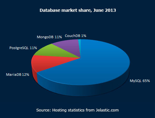 Database market share June 2013