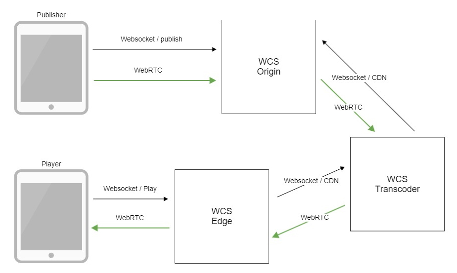 transcoding_WebRTC_Android_iOS_SDK_API_WCS_browser_RTMP_RTSP_VOD_SIP_RTP