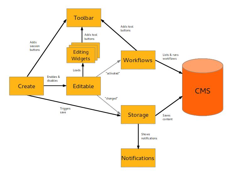 Схема работы create.js