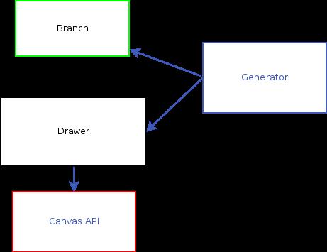 Генерация деревьев на HTML5