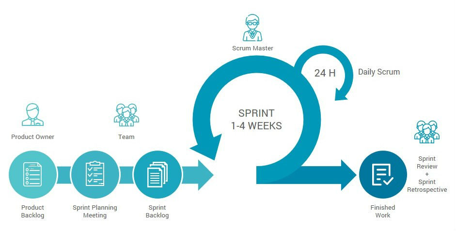 How to run Scrum efficiently in 2019? Quick guide for