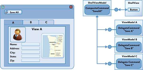 Реализация составной команды SaveAll.