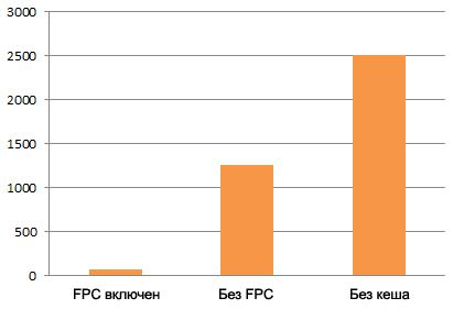 Magento Enterprise - FPC
