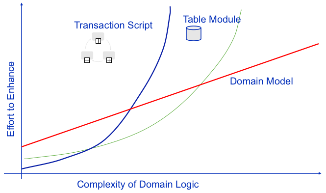 complexity domain logic