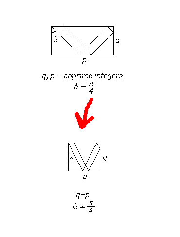 Те-же фракталы можно получить и в квадрате, если пускать луч под другим углом.