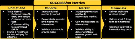 Модель метрик Intuit SUCCESSion