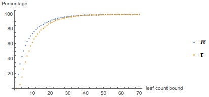 Процент формул, которые лучше при использовании Pi или Tau и имеют ряд листьев, которые меньше, чем фиксированное количество