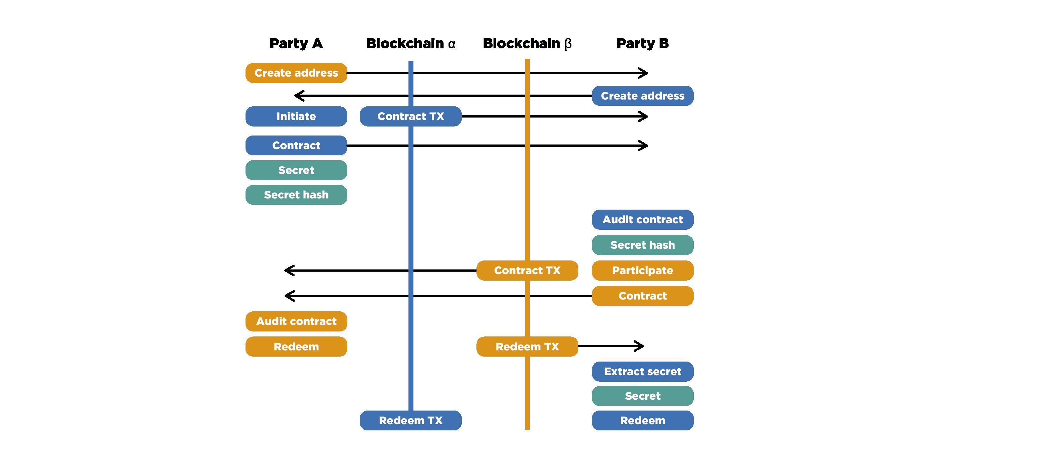 Принципы работы и особенности применения atomic swap