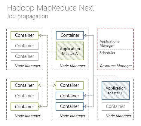 Hadoop MapReduce 2.0. Job