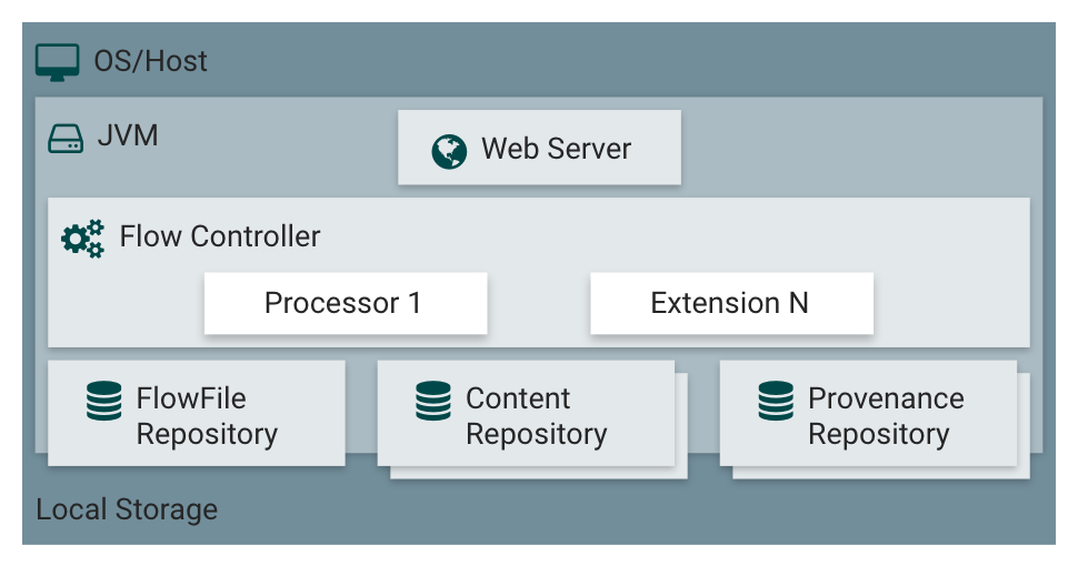 Apache NiFi: what it is and a brief overview of the features