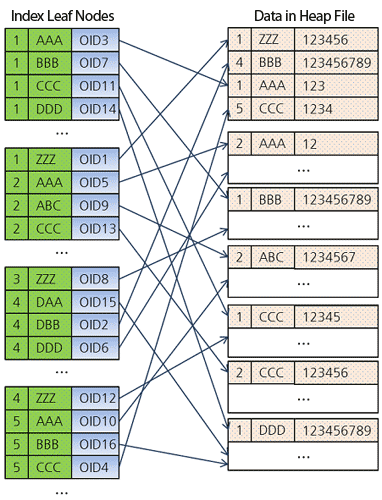 Структура индекса в CUBRID