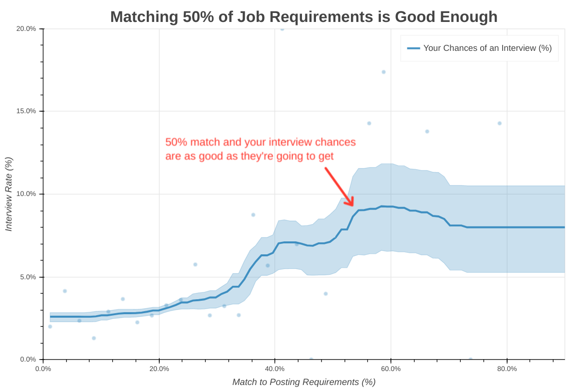 "Science of job search, part VII: you need to meet only 50% of the ""requirements"" of the vacancy"