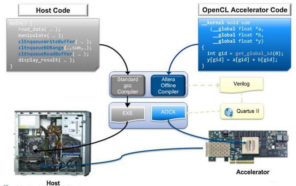 Архитектура среды компиляции программы на OpenCL