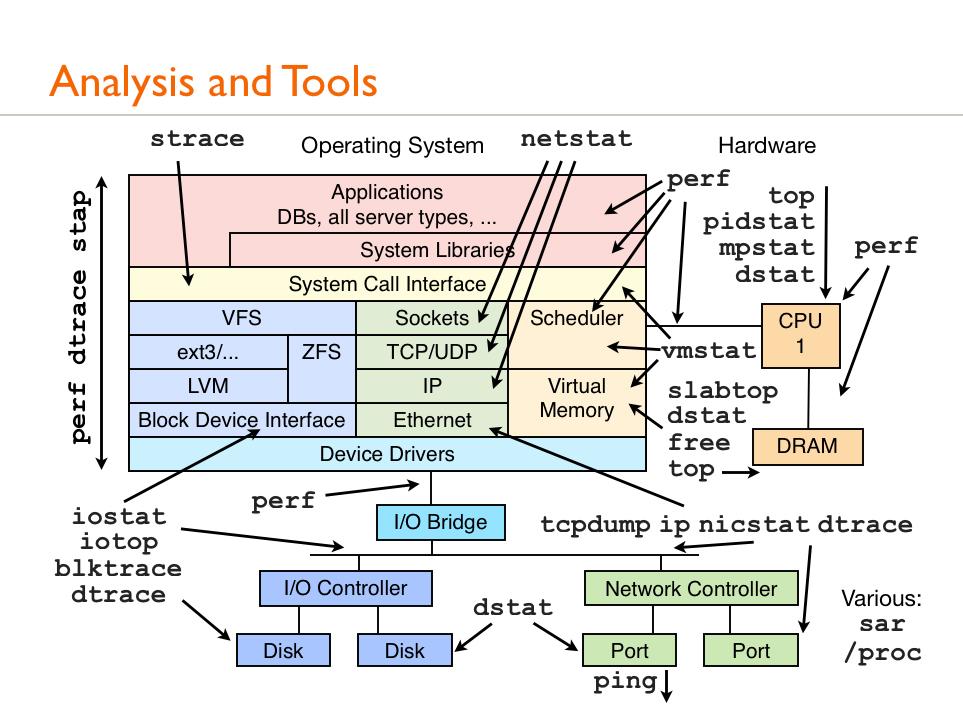 Sysdig — инструмент для диагностики Linux-систем