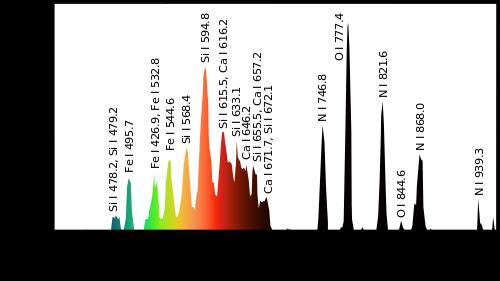 Спектр шаровой молнии.