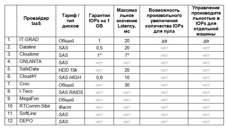 Анализ рынка хостинг провайдеров игровой bhop сервер для css