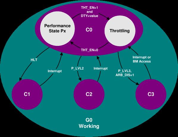 Processor Power States