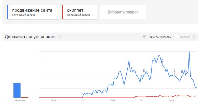 """График динамики популярности запроса: """"продвижение сайта"""""""