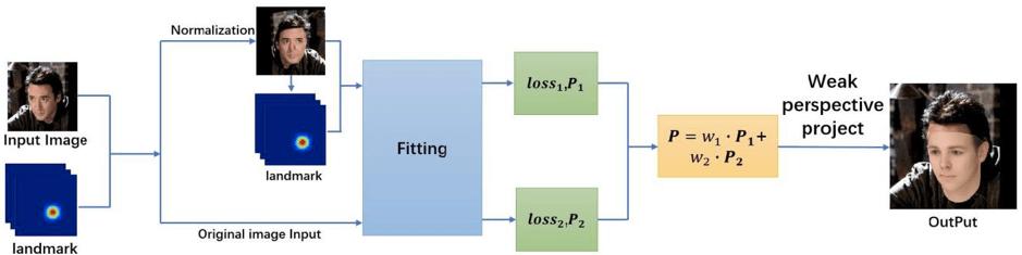 Обзор метода постановки инвариантного 3D-воссоздания лица (ПИВЛ)