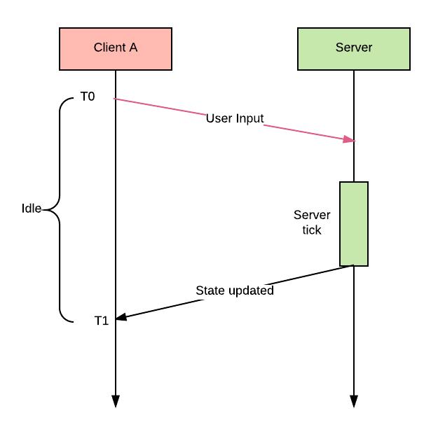 Синхронизация состояний в многопользовательских играх