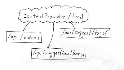 Списки с разными типами элементов и разными провайдерами данных