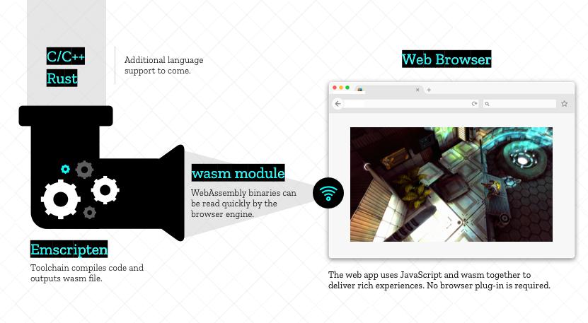Как работает JS: особенности и сфера применения WebAssembly
