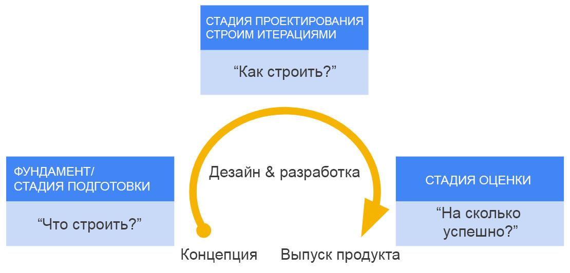 Product Stage